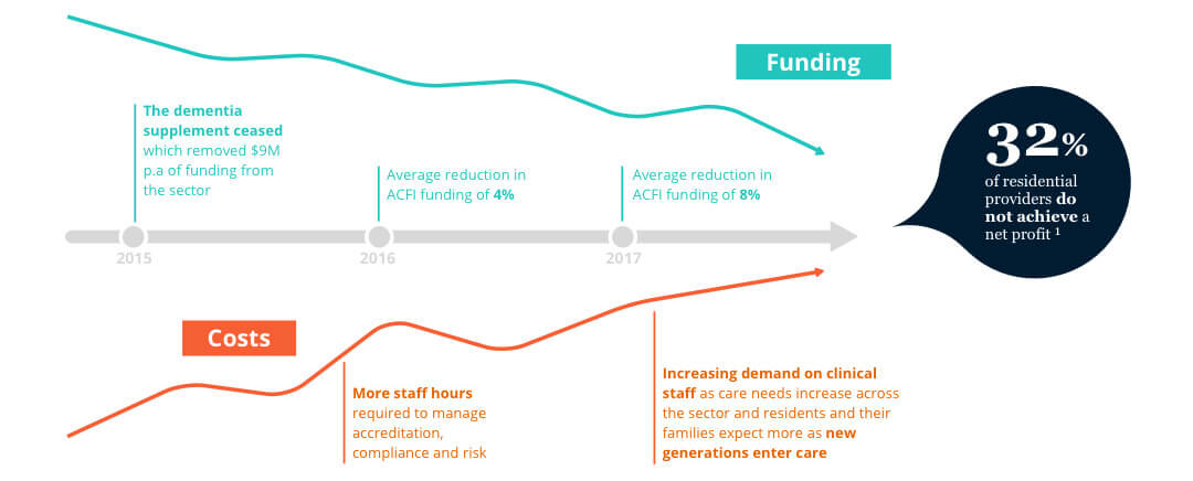 Funding VS Cost in Aged Care - infographic