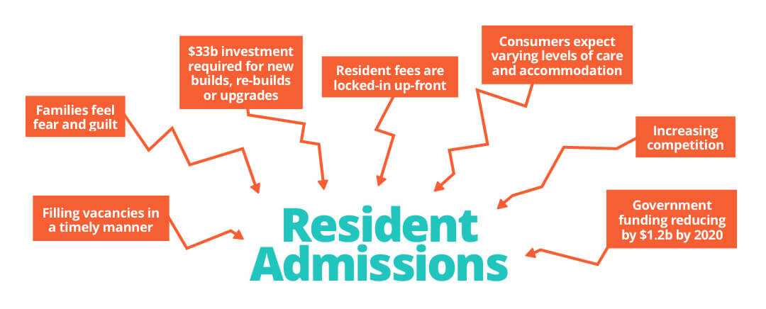 Resident Admissions infographic