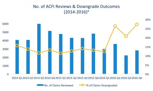 ACFI outcomes 2014-2016