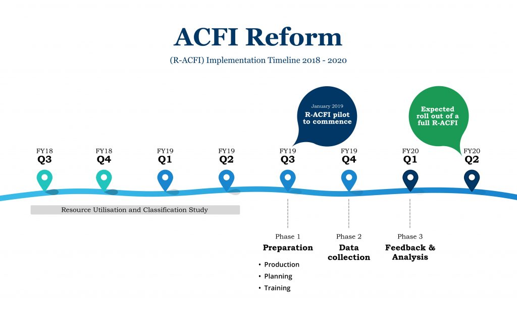 r-acfi reform