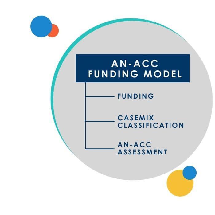 an-acc training
